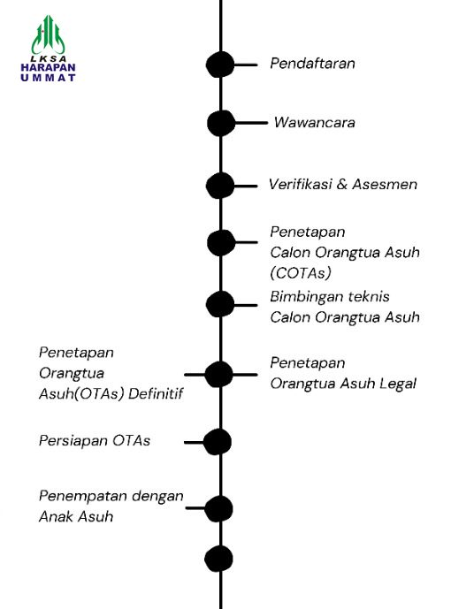 proses foster care
